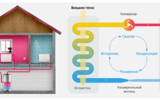 Особенности геотермального отопления дома