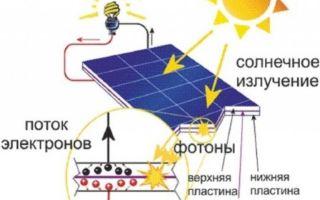 Объясняем как работает солнечная батарея