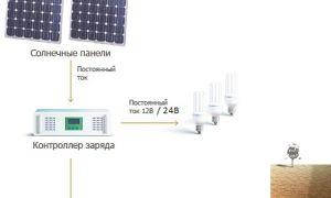 Электростанция на солнечных батареях и ее параметры
