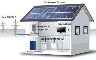О пользе солнечных батарей для дачи
