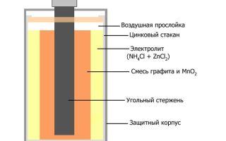 Объясняем и показываем принцип работы батарейки