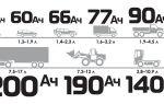 Что такое ёмкость автомобильного аккумулятора?
