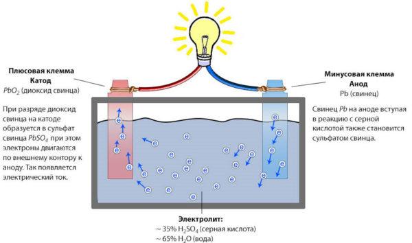 ионы в электролите